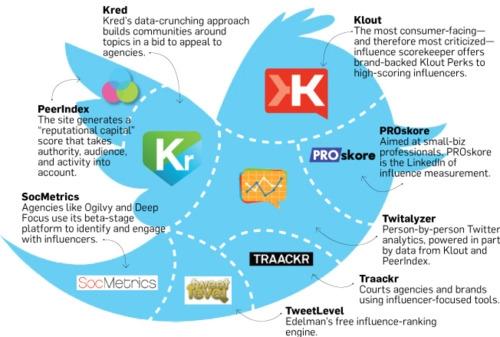 Êtes-vous influent sur le web ? Voici 15 outils pour le mesurer