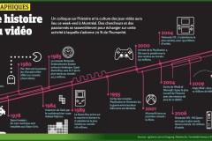 Infographie: petite histoire du jeu vidéo