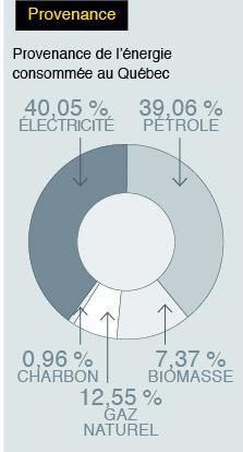 Provenance consommation électricité
