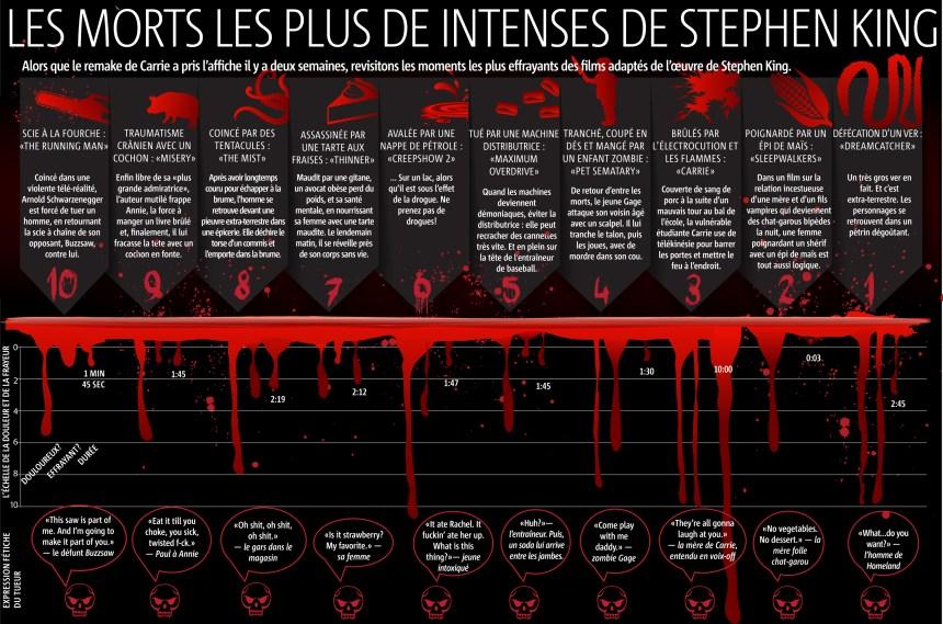 Infographie: Les morts les plus intenses de Stephen King