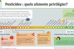 Infographie: pesticides, quels aliments privilégier?