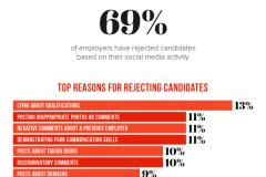 Comment éviter que votre profil Facebook nuise à votre carrière?