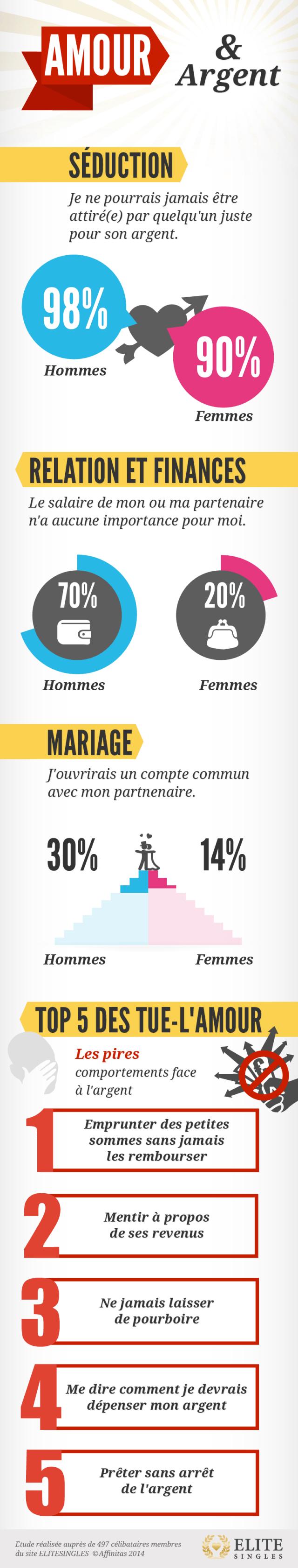 Infographie amour et menage