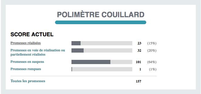 Un aperçu des résultats du polimètre Couillard en date du 16 septembre 2014.