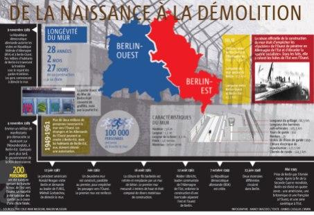 MONDE-bonne-version-infographie-chute-du-mur-de-Berlin