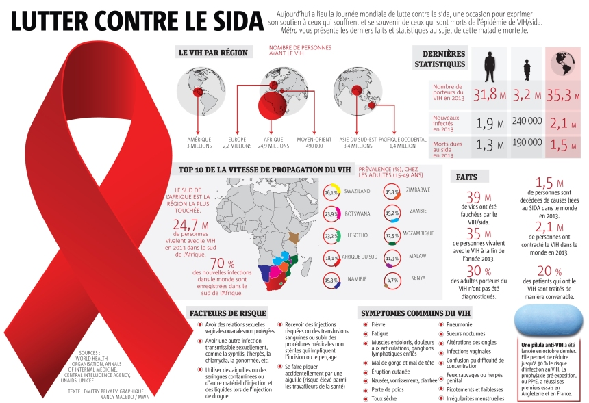 Infographie: Lutter contre le sida