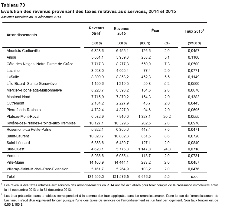 Taxe relative aux services