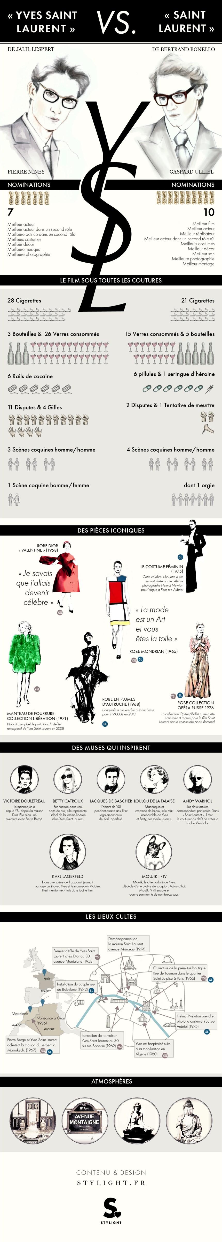Infographie: les films Yves Saint Laurent vs Saint Laurent