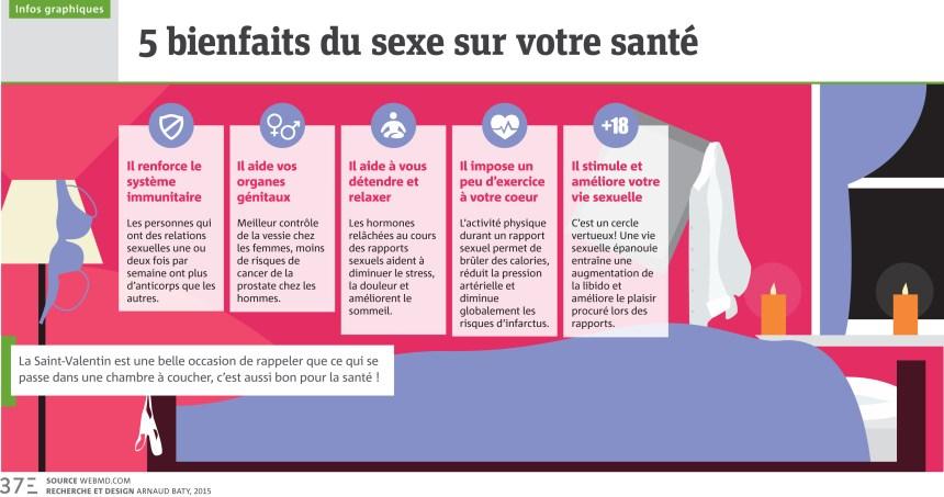 Infographie: 5 bienfaits du sexe sur votre santé