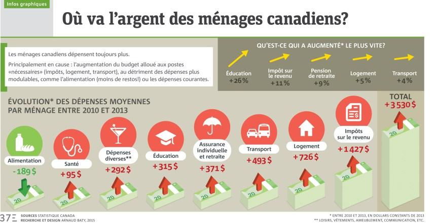Infographie: Où va l'argent des ménages canadiens?