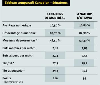 graphique canadiens
