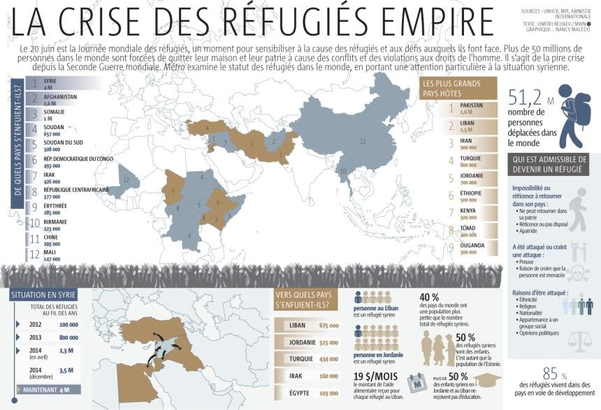 Les réfugiés de par le monde