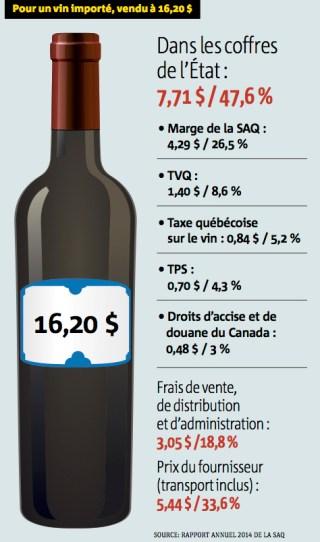prix SAQ bouteille