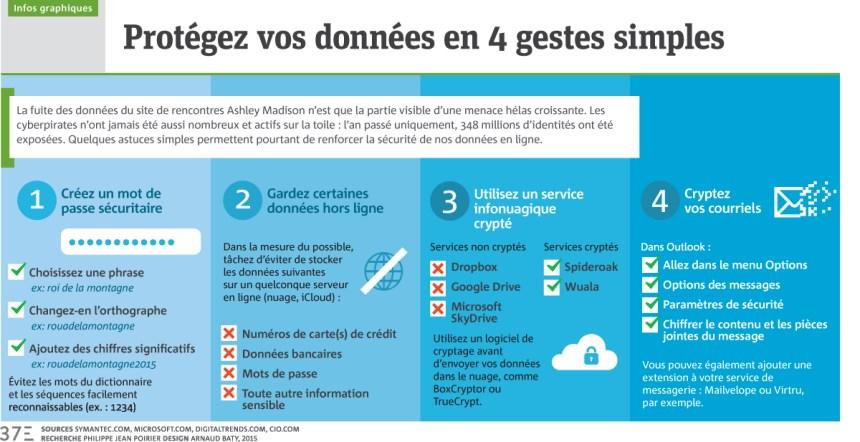 Infographie: Protégez vos données en 4 gestes simples