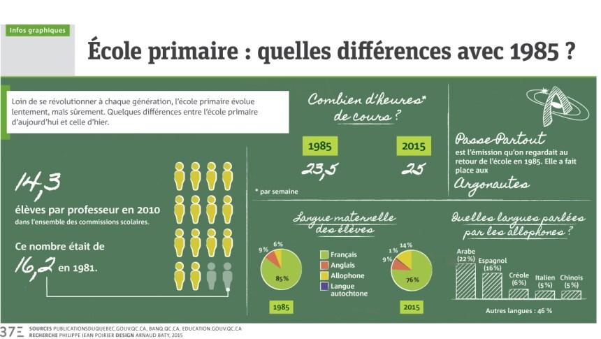 Infographie: École primaire, quelles différences avec 1985?