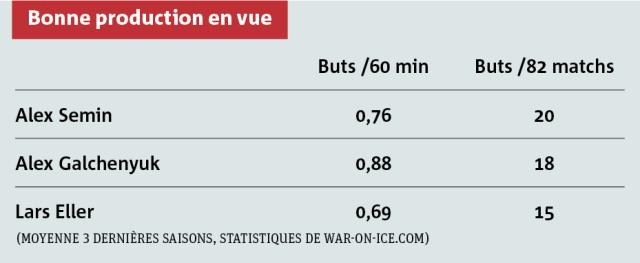 graphique hockey
