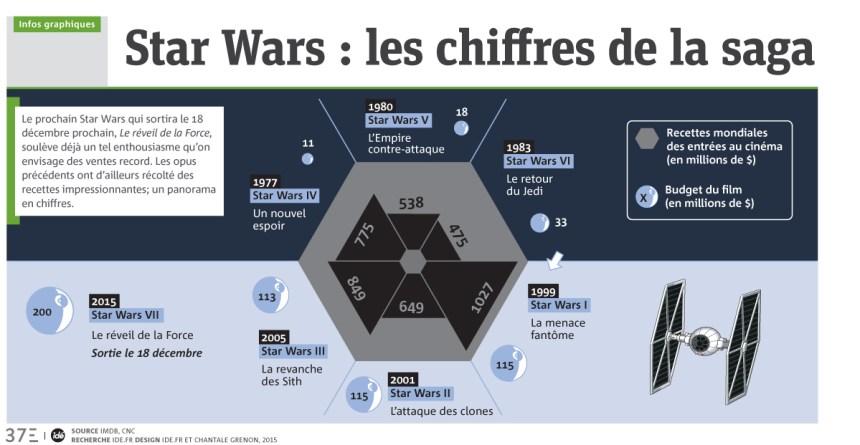 Infographie: les chiffes de la saga Star Wars
