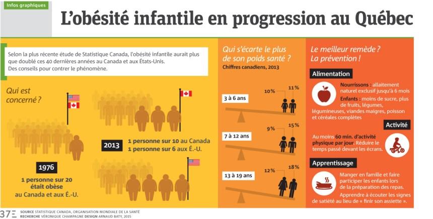 Infographie: L'obésité infantile en progression au Québec