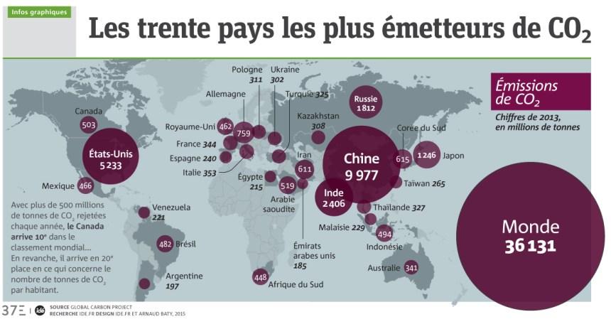 Infographie: Les trente pays les plus émetteurs de CO2