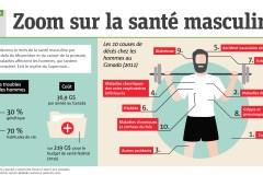 Infographie: Zoom sur la santé masculine