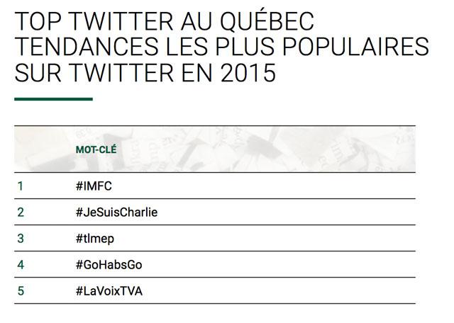 Influence Communication dévoile les tendances Twitter les plus populaires au Québec en 2015