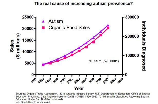 Une corrélation trouvée entre les ventes d'aliments bio et l'autisme (et ce que ça veut dire)