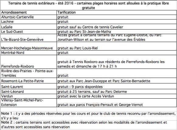Tennis arrondissement