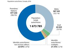 Une population autochtone en constante croissance