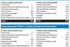 Criminalité à Lachine et à Dorval