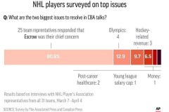 LNH: les montants gardés en fiducie, l'enjeu principal selon les joueurs