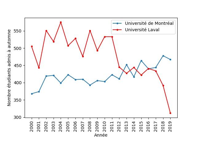 Le nombre de diplômés en enseignement à l'Université Laval et à l'Université de Montréal depuis 2000