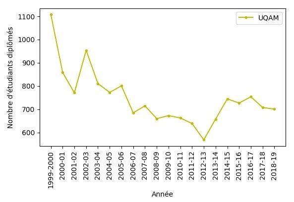 Le nombre de diplômés en enseignement à l'UQAM depuis 1999-2000