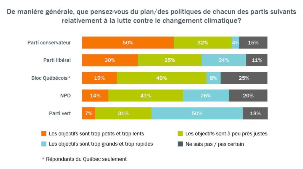 Tableau illustrant l'appui des électeurs canadiens aux programmes climatiques des partis fédéraux
