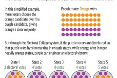 Vision 2020: Le Collège électoral et le vote populaire aux États-Unis