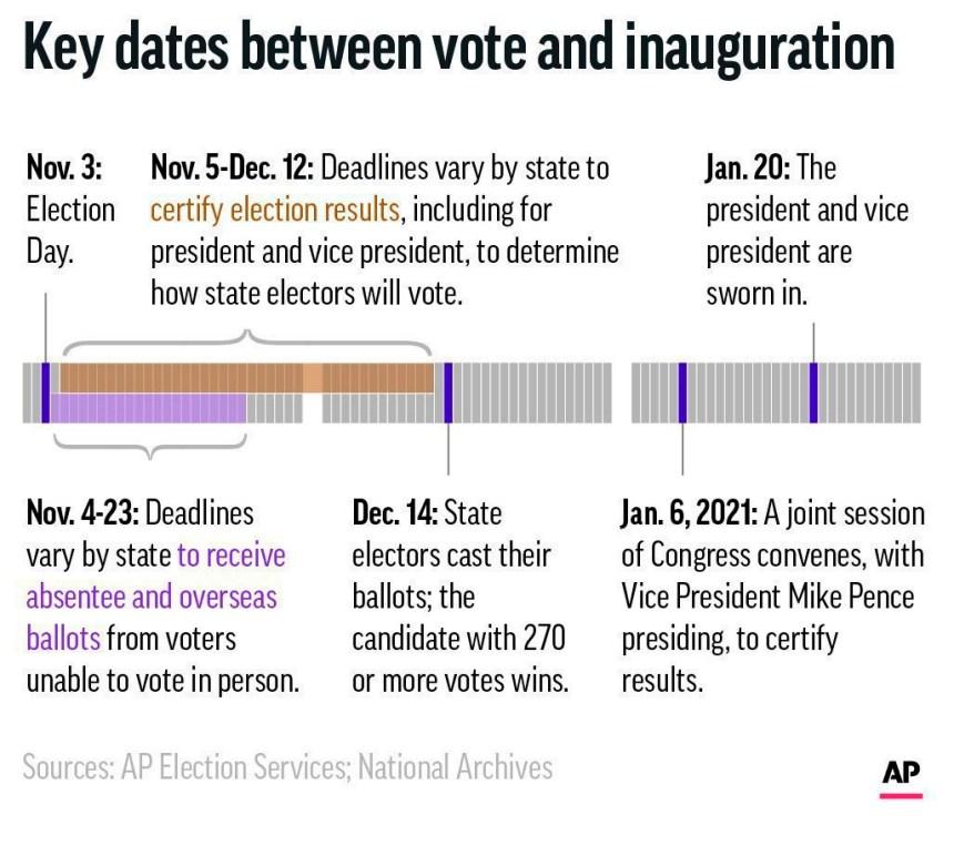 Qu'arrivera-t-il si l'élection est contestée?