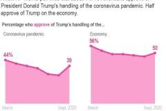 Sondage: Trump fait face à un profond pessimisme à quelques semaines de l'élection