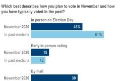 É-U: les électeurs républicains et démocrates ne voteront pas de la même façon