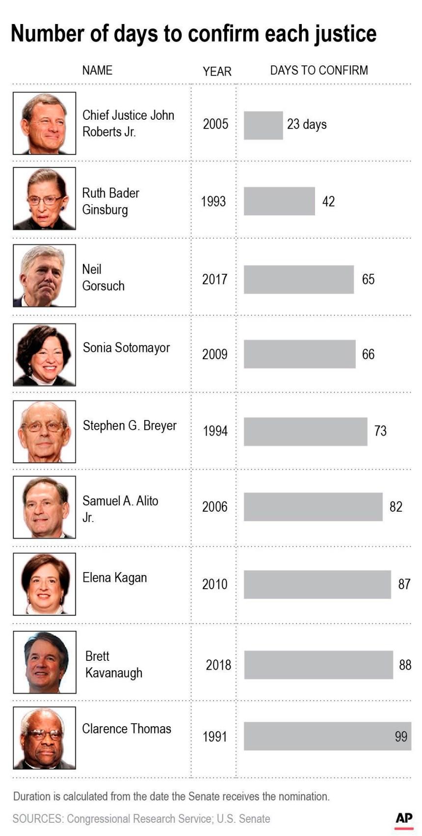 Explication: à quoi s'attendre avec le siège libre à la Cour suprême?