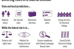 Explication: quel est le rôle du gouvernement fédéral?