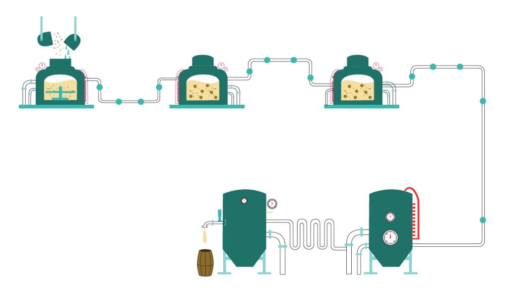 Illustration démontrant la fabrication de la bière