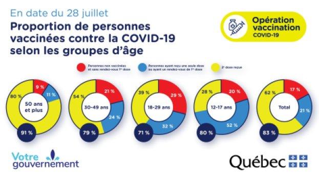Proportion de personnes vaccinées contre la COVID-19 en date du 28 juillet