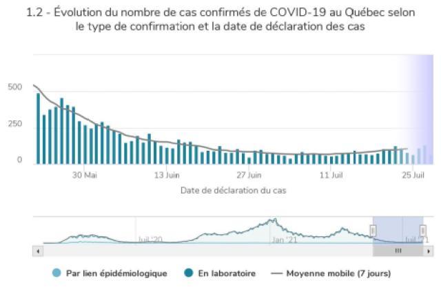 Après des mois de courbe descendante, les cas de COVID-19 repartent à la hausse au Québec.